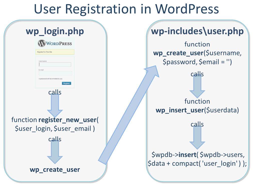 New User Registration in WordPress 3.X