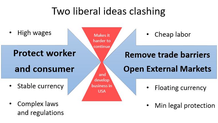 Conflict I - Economic Policy