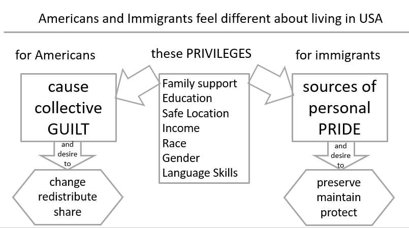 Privilege and American guilt vs. immigrant achievement and pride